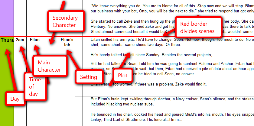 how to find the plot of a story